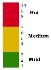 chile-heat-scale
